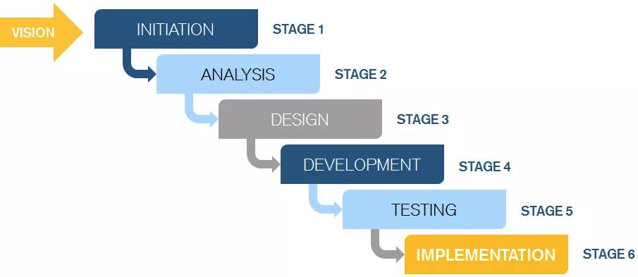 Software testing procedure