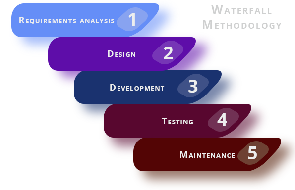 software test